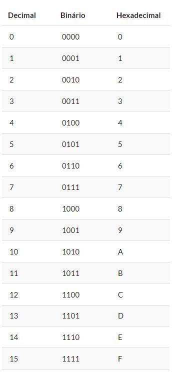 assembly decimal binário hexadecimal
