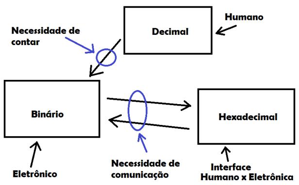assembly - relacionamentos - decimal binário hexadecimal