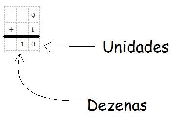 unidades e dezenas